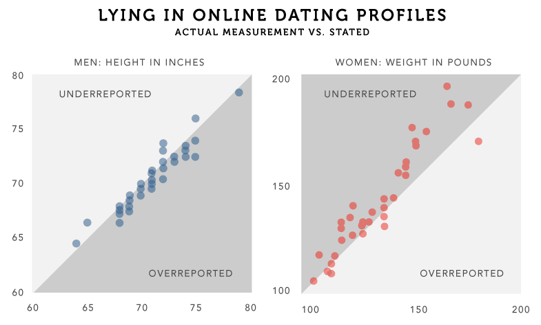 The Truth About Lying In Online Dating Profiles Hancock